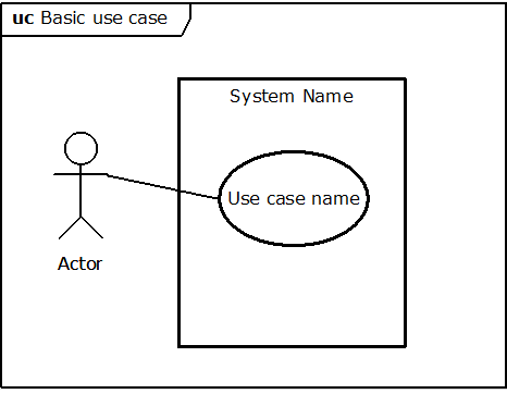 a brief introduction to use cases   sticky bitssticky bitsa use case is described in terms of the interaction between the actor and the system  specifically  it is defined in terms of the information that is