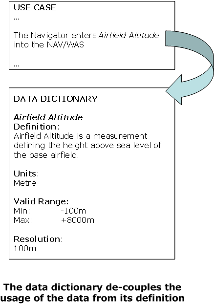 Data-dictionary Png - Sticky Bits