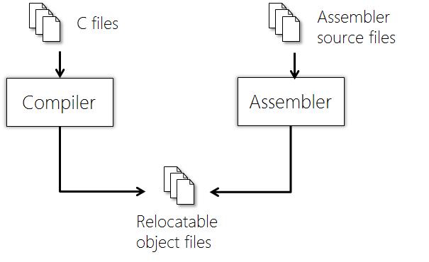Sticky Bits Blog Archive The C Build Process