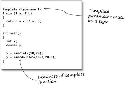 Sticky bits blog archive an introduction to c templates for What is template function