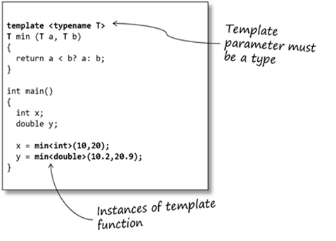An introduction to c templates sticky bitssticky bits for What is the purpose of a template