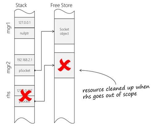 how to make a deep copy constructor c++